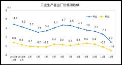2018年12月份PPI同比上涨0.9%