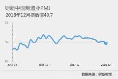 12月财新中国制造业PMI降至49.7 为19个月以