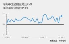 2018年12月财新中国服务业PMI升至53.9 为六